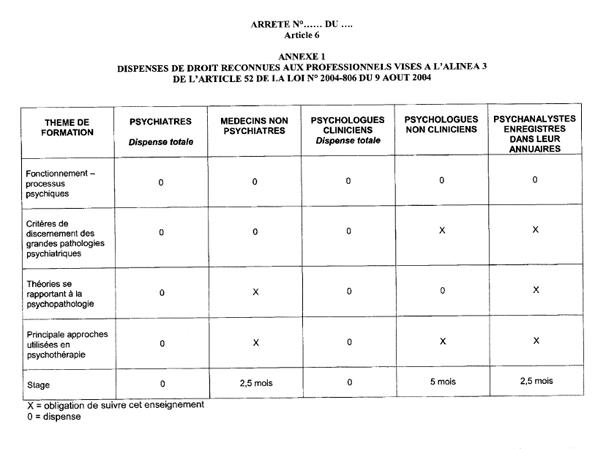 tableau du projet de décret concernant l'article 52