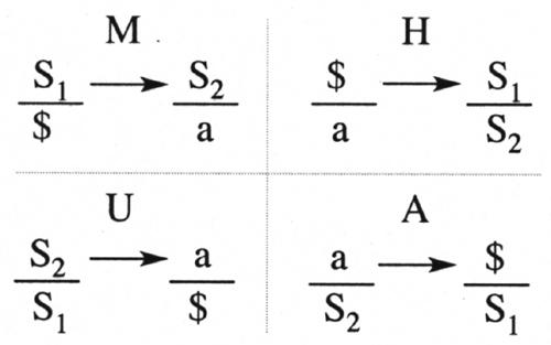 Schema 4 discours